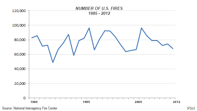Number of fires in U.S., 1985 - 2012