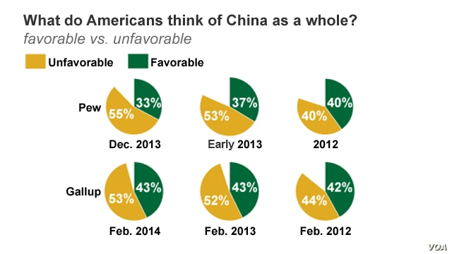 China - US series, What does US think of China?