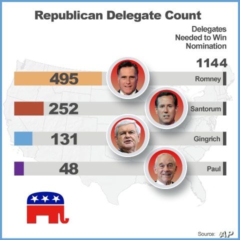 Delegate count after contests in Hawaii, Alabama and Mississippi.
