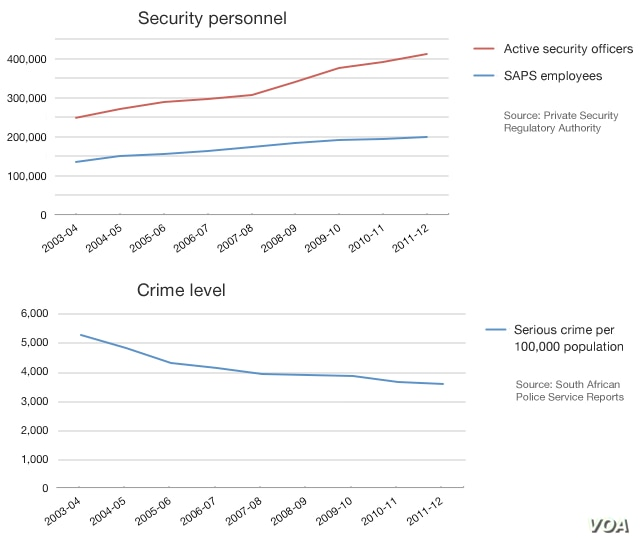 South African security officers in relation to crime levels