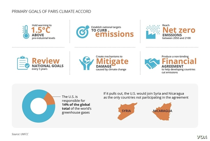 Primary Goals of Paris Climate Accord & What Happens if US pulls out