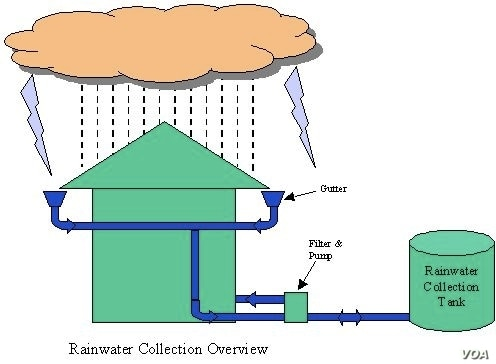 Rain Catchment System (Courtesy Waves for Water)