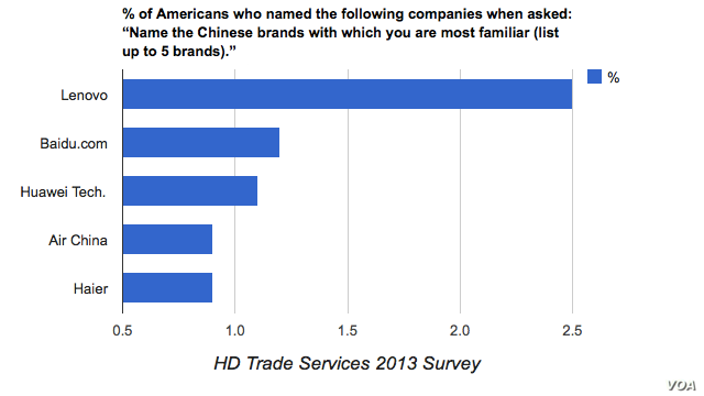 China's most recognized brands in the United States - HD Trade Services (CORRECTED)