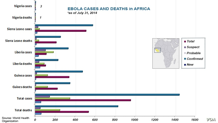 Ebola cases and deaths, as of August 4, 2014