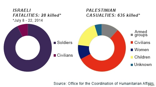 Fatalities: Israeli and Palestinian, July 8 - 22, 2014