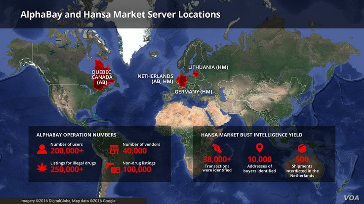 AlphaBay, Hansa Market by the numbers