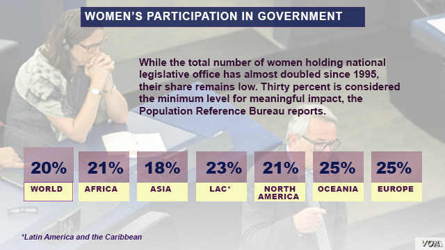 Women's participation in government