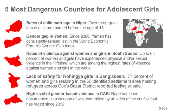 5 Most Dangerous Countries for Adolescent Girls
