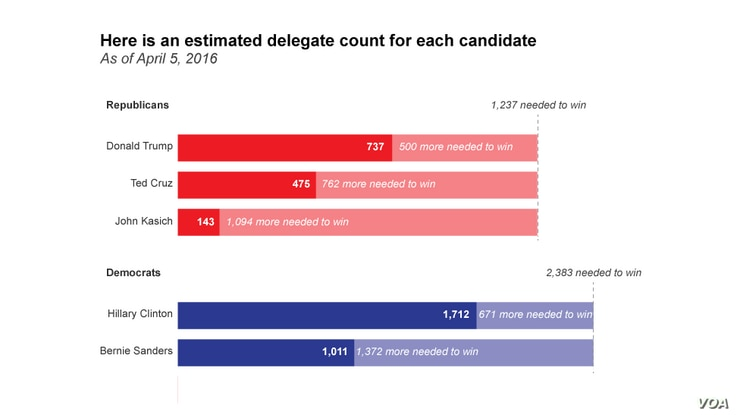 Here is an estimated delegate count for each candidate As of April 5, 2016