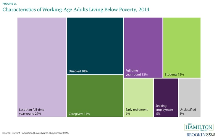 Who is Poor in America? (courtesy of The Hamilton Project & The Brookings Institution)