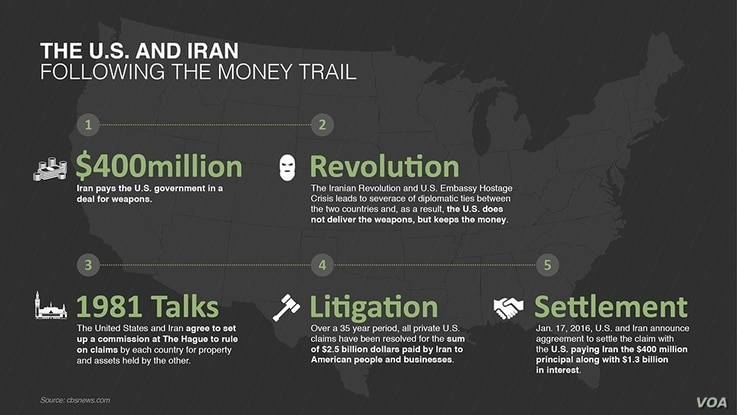 Tmeline of origin through settlement of the U.S. payment of $400 million to Iran