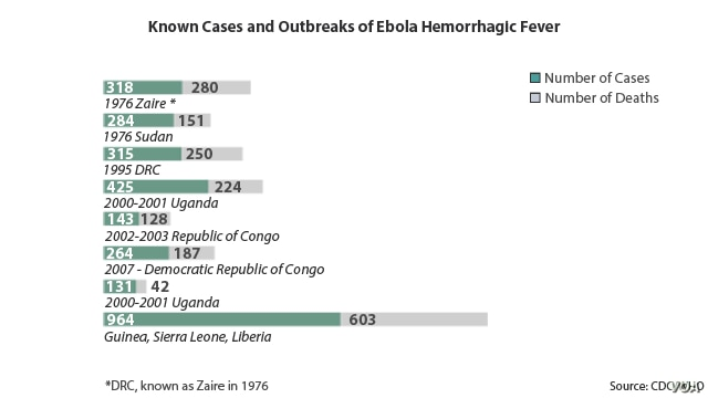 Known Cases and Outbreaks of Ebola Hemorrhagic Fever