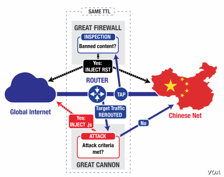 A graphic representation of how the Great Cannon works with the Great Firewall (courtesy Citizen Lab)