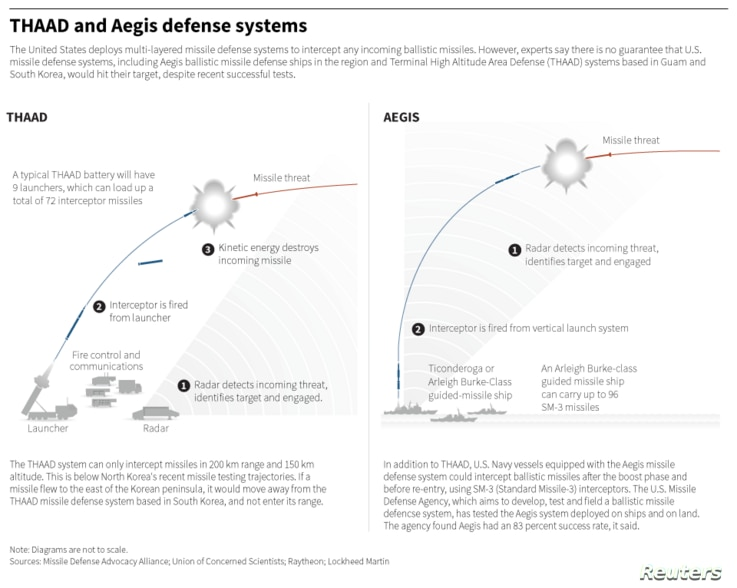 Experts say there is no guarantee that U.S. missile defense systems, including Aegis ballistic missile defense ships in the region and Terminal High Altitude Area Defense (THAAD) systems based in Guam and South Korea, would hit their target, despite ...