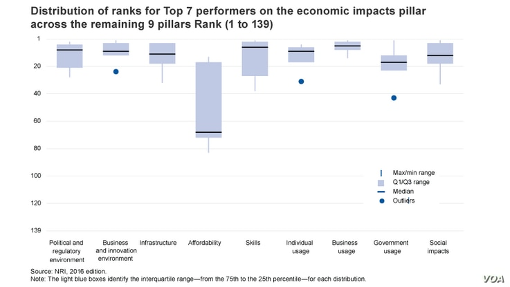 Distribution of ranks for Top 7 performers on the economic impacts pillar across the remaining 9 pillars Rank (1 to 139)