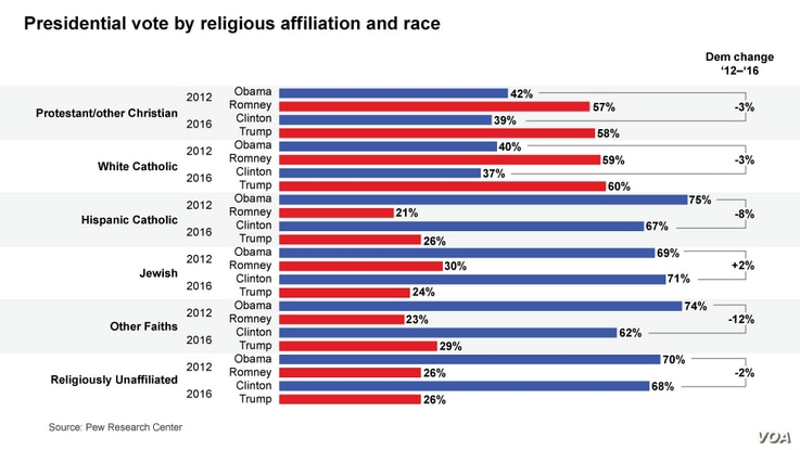 Presidential Vote by Religious Affiliation and Race