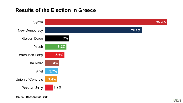 Results of the Election in Greece