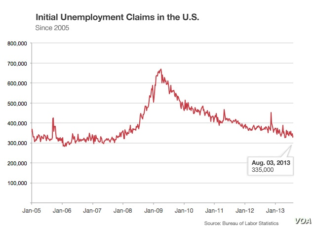 Unemployment claims in the United States