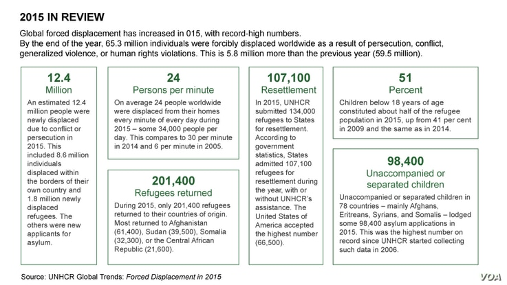 UNHCR Global Trends: 2015 Year in Review