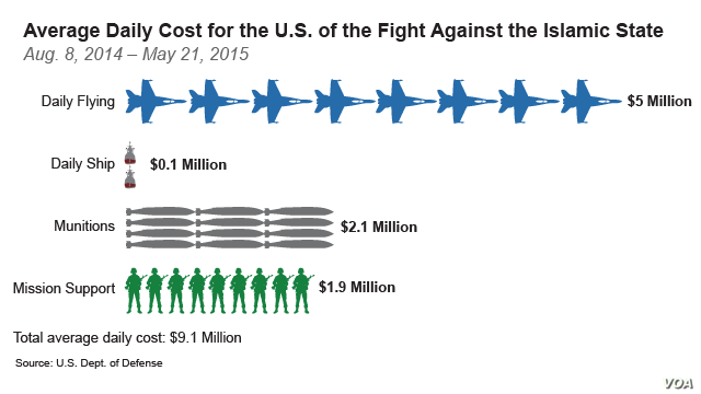 Average Daily Cost for the U.S. of the Fight Against the Islamic State