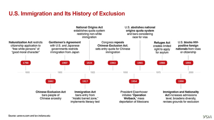 Since its early years, the United States has barred certain individuals or groups.