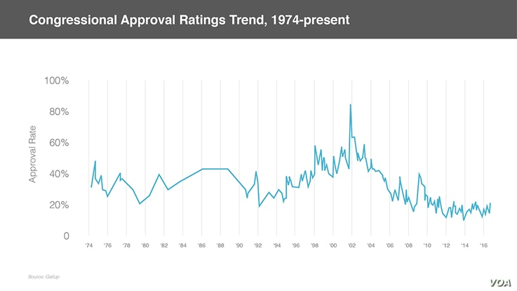 Congressional approval rating