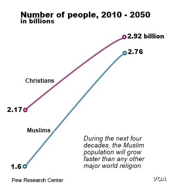Comparative growth of religions