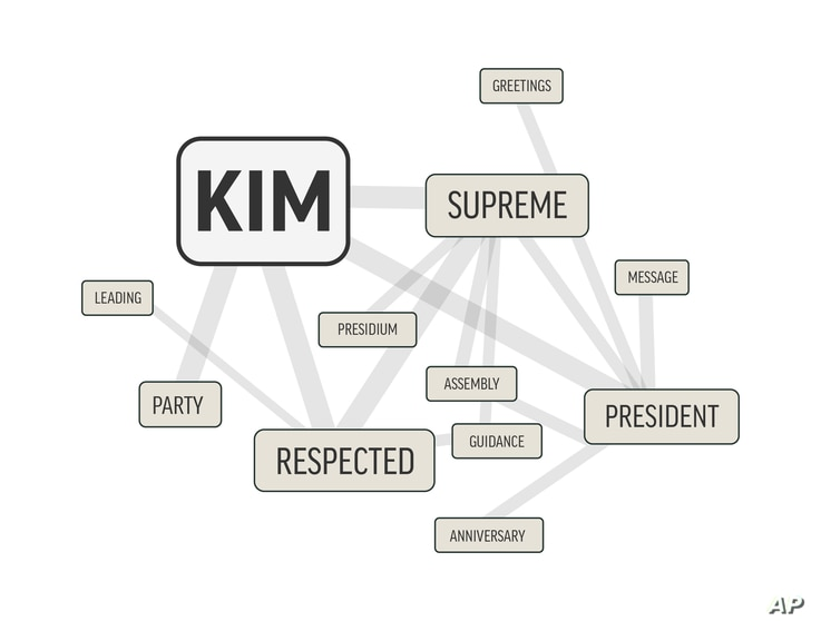 """In this image made Dec. 4, 2017, the word """"Kim"""" — the surname of three generations of North Korean leaders — is shown alongside the words that appear near it most in this word cloud distilled from more than 1,500 stories from North Korea's Korean..."""