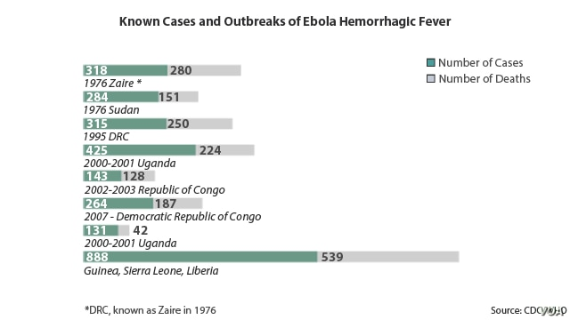 Deadliest Ebola Outbreaks