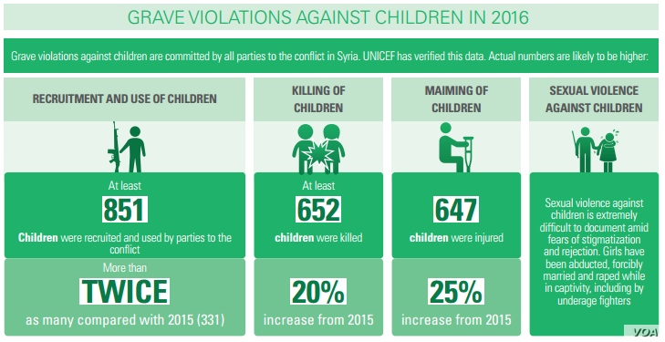 GRAVE VIOLATIONS AGAINST CHILDREN IN 2016