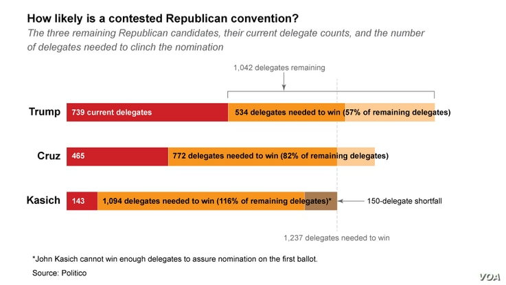 How likely is a contested Republican convention?