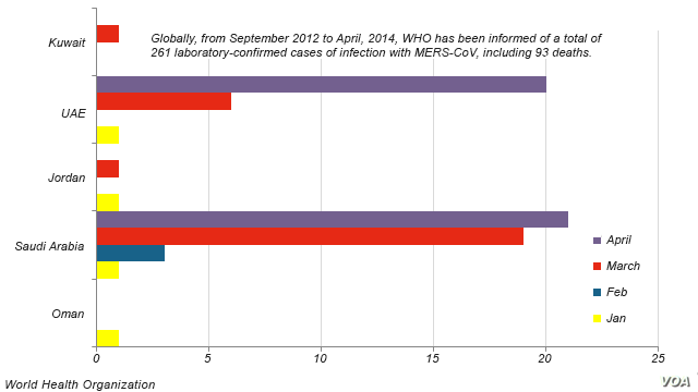 Countries reporting new MERS cases, 2014