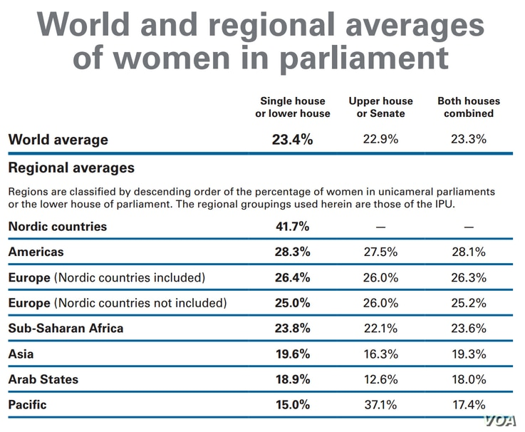 World and regional averages of women in parliament