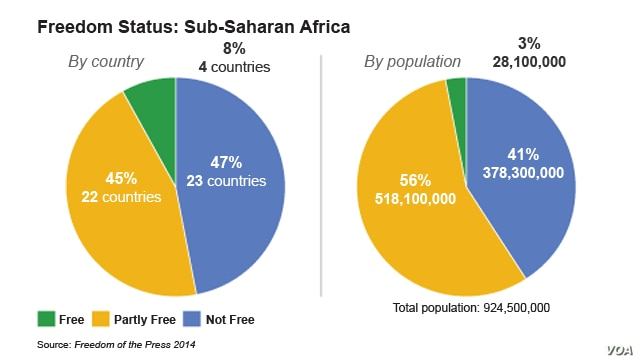 EMBARGOED UNTIL 6AM EDT MAY 1 Media Freedom in Sub-Saharan Africa