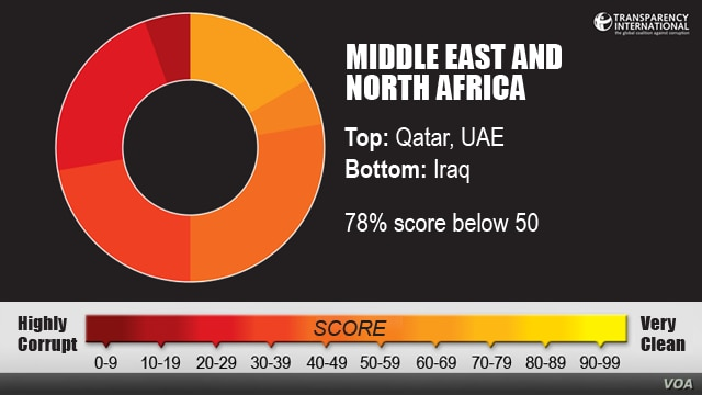 Transparency International, Middle East and North Africa region