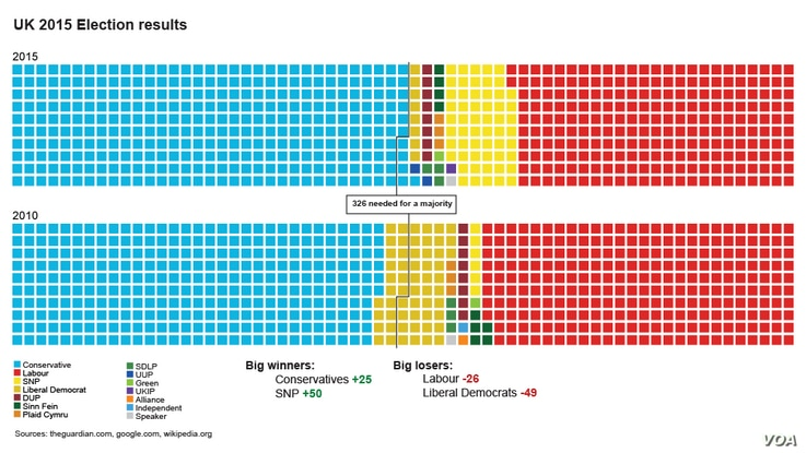 UK 2015 election results
