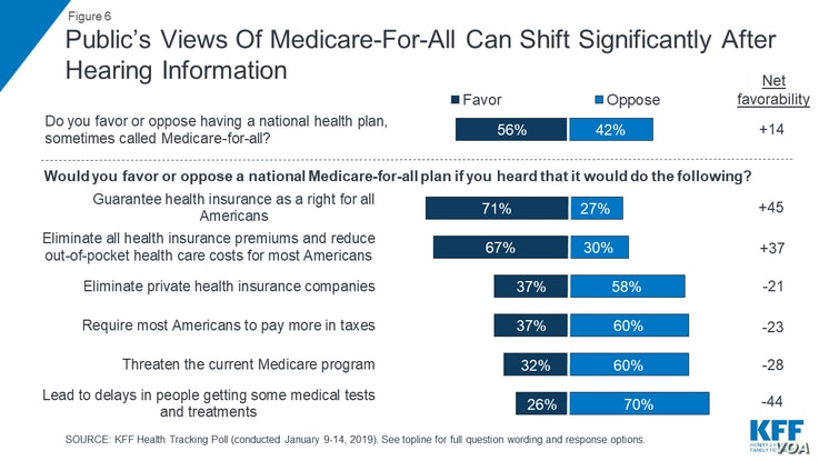 Graphic: Public's Views Of Medicare-For-All Can Shift Significantly After Hearing Information