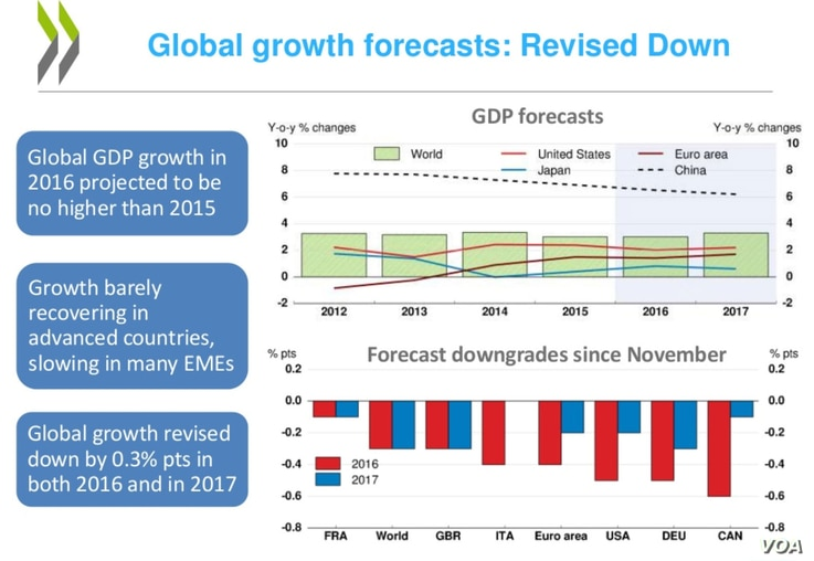 Organisation for Economic Co-operation and Development, February 2016 Global Economic Outlook