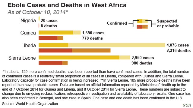 Ebola Cases and Deaths in West Africa as of October 10, 2014