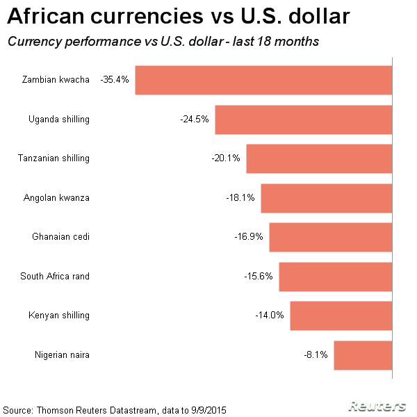 African currencies, Sept. 9, 2015