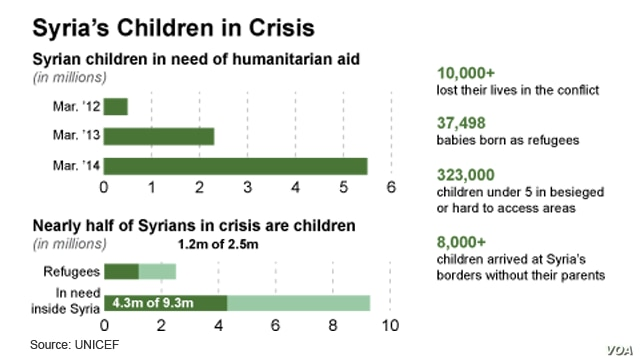 Syria's Children in Crisis