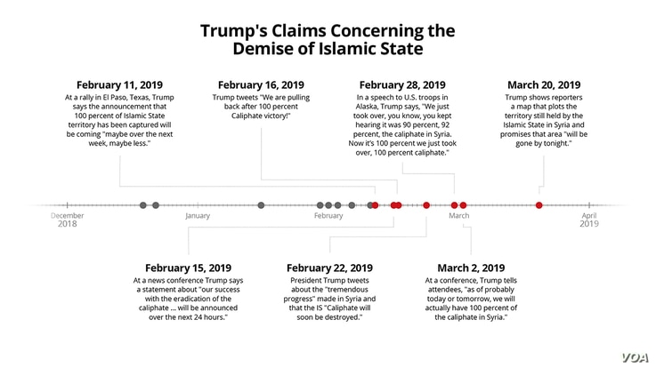 Trump's Claims Concerning the Demise of Islamic State