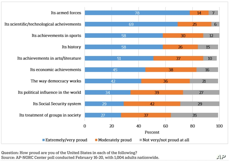 Poll results: Americans proud of military, achievements in science and sports, and history