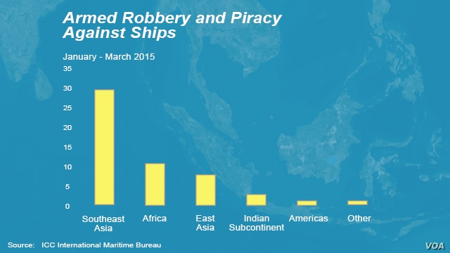 Piracy against ships - Jan - March 2015