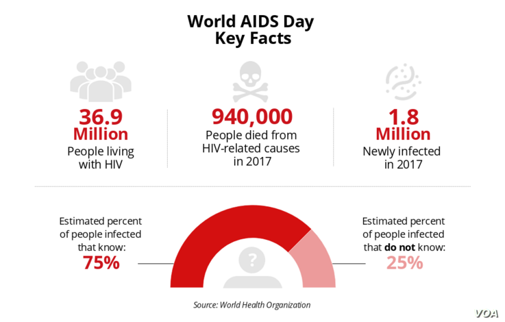 World AIDS Day 2018 Key Facts Thumbnail