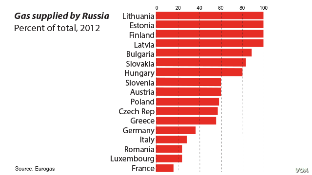 Gas supplied by Russia