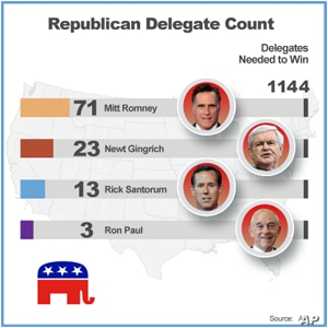 Romney Poised for Nevada Victory Ahead of Caucuses