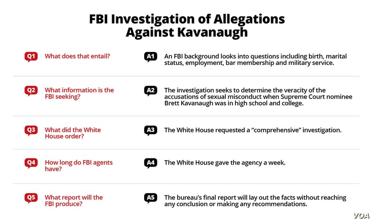 FBI investigation of sexual misconduct allegations against Supreme Court nominee Brett Kavanaugh.