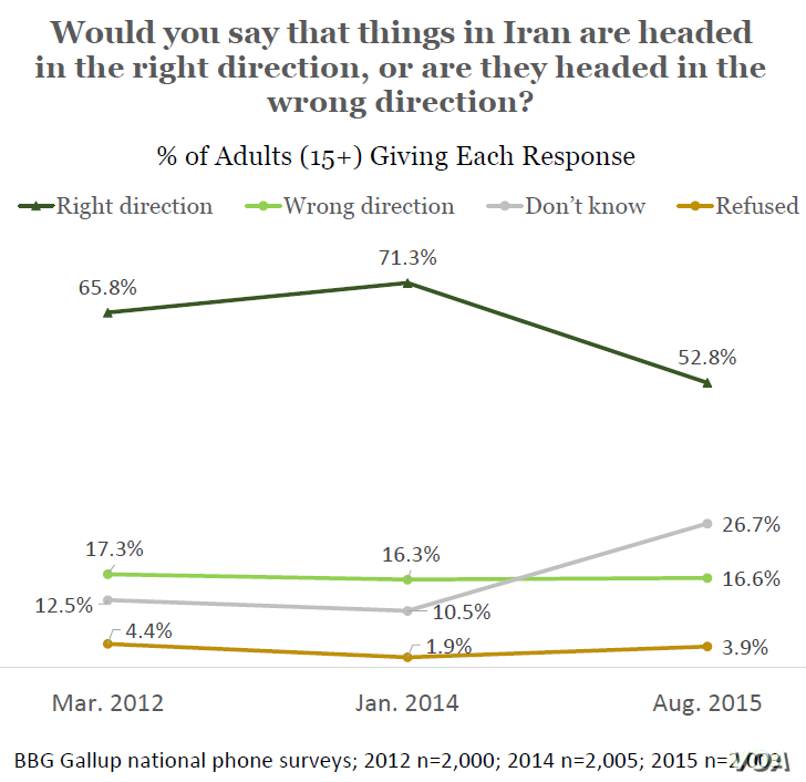 Gallup polls show confidence slipping in Iran since nuclear deal was inked