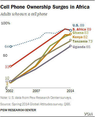 Graphic: Cell phone ownership surges in Africa
